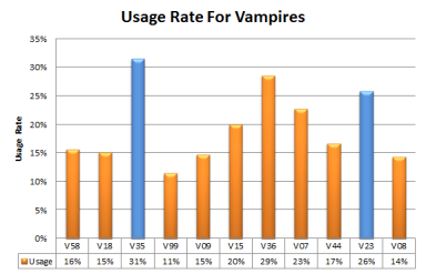 MNV Usage Rate
