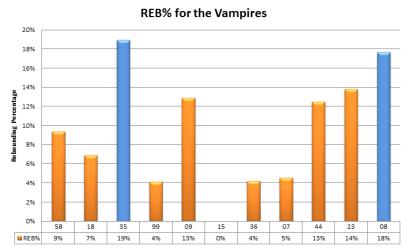 Reb% MNV