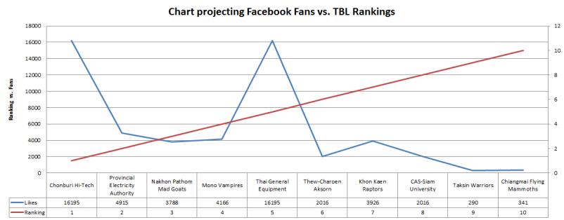 chart fansvsranks