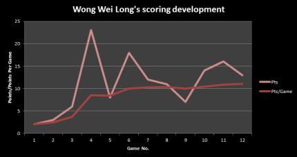wongscoring