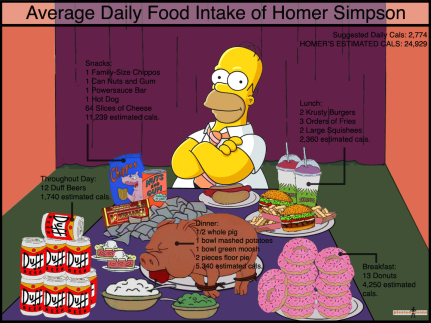 homer-simpson-daily-food-intake1
